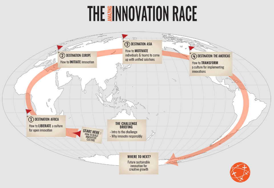 The Innovation Race Workshop