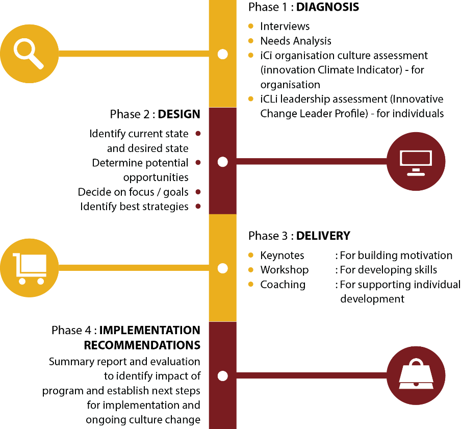 Innovation Consulting Process