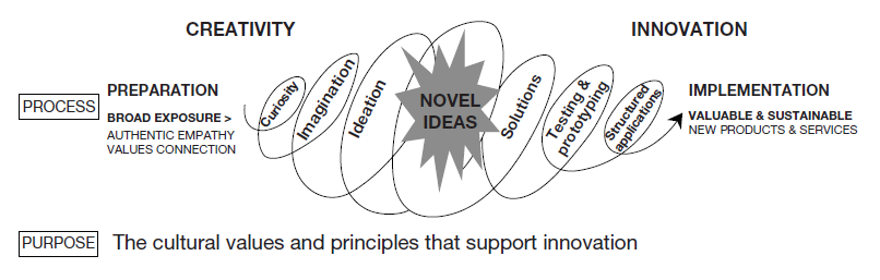 Innovation Process Diagram
