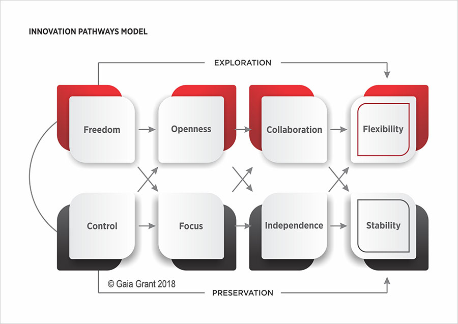 Research whitepaper Innovation Pathways Model